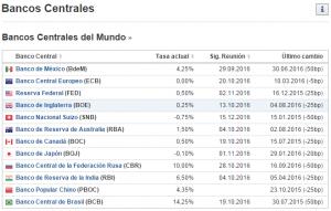 banco-centrales
